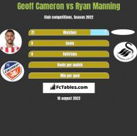 Geoff Cameron vs Ryan Manning h2h player stats