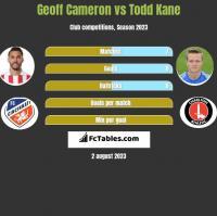 Geoff Cameron vs Todd Kane h2h player stats