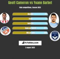 Geoff Cameron vs Yoann Barbet h2h player stats