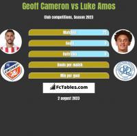 Geoff Cameron vs Luke Amos h2h player stats