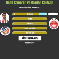 Geoff Cameron vs Hayden Coulson h2h player stats