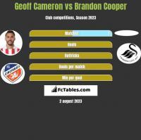 Geoff Cameron vs Brandon Cooper h2h player stats