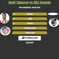 Geoff Cameron vs Alfa Semedo h2h player stats