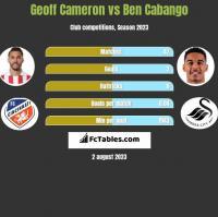 Geoff Cameron vs Ben Cabango h2h player stats