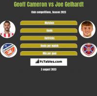 Geoff Cameron vs Joe Gelhardt h2h player stats