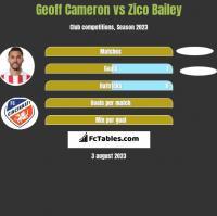 Geoff Cameron vs Zico Bailey h2h player stats