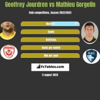 Geoffrey Jourdren vs Mathieu Gorgelin h2h player stats