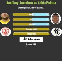 Geoffrey Jourdren vs Yahia Fofana h2h player stats