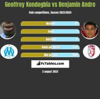 Geoffrey Kondogbia vs Benjamin Andre h2h player stats