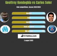 Geoffrey Kondogbia vs Carlos Soler h2h player stats