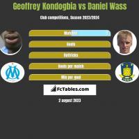 Geoffrey Kondogbia vs Daniel Wass h2h player stats
