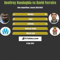 Geoffrey Kondogbia vs David Ferreiro h2h player stats