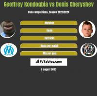Geoffrey Kondogbia vs Denis Czeryszew h2h player stats