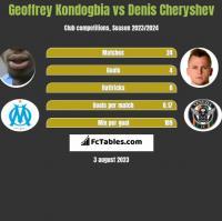 Geoffrey Kondogbia vs Denis Cheryshev h2h player stats