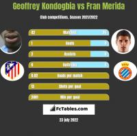 Geoffrey Kondogbia vs Fran Merida h2h player stats