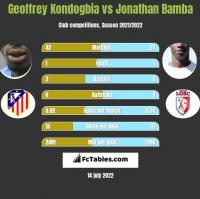 Geoffrey Kondogbia vs Jonathan Bamba h2h player stats