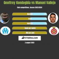 Geoffrey Kondogbia vs Manuel Vallejo h2h player stats