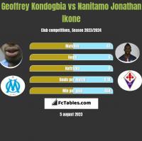 Geoffrey Kondogbia vs Nanitamo Jonathan Ikone h2h player stats