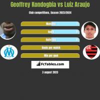 Geoffrey Kondogbia vs Luiz Araujo h2h player stats