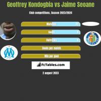 Geoffrey Kondogbia vs Jaime Seoane h2h player stats