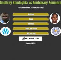 Geoffrey Kondogbia vs Boubakary Soumare h2h player stats