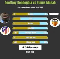 Geoffrey Kondogbia vs Yunus Musah h2h player stats