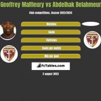 Geoffrey Malfleury vs Abdelhak Belahmeur h2h player stats