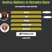Geoffrey Malfleury vs Alexandru Ciucur h2h player stats