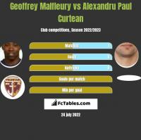 Geoffrey Malfleury vs Alexandru Paul Curtean h2h player stats