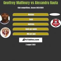 Geoffrey Malfleury vs Alexandru Rauta h2h player stats