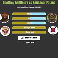 Geoffrey Malfleury vs Boubacar Fofana h2h player stats