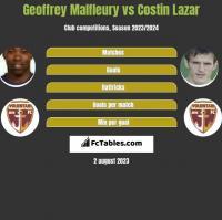 Geoffrey Malfleury vs Costin Lazar h2h player stats