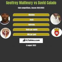 Geoffrey Malfleury vs David Caiado h2h player stats