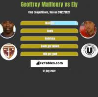 Geoffrey Malfleury vs Ely h2h player stats