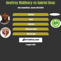 Geoffrey Malfleury vs Gabriel Deac h2h player stats