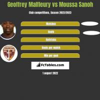 Geoffrey Malfleury vs Moussa Sanoh h2h player stats