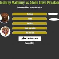 Geoffrey Malfleury vs Adelin Shiva Pircalabu h2h player stats