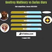 Geoffrey Malfleury vs Darius Olaru h2h player stats