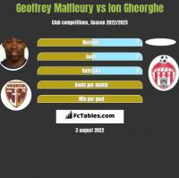 Geoffrey Malfleury vs Ion Gheorghe h2h player stats