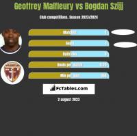 Geoffrey Malfleury vs Bogdan Szijj h2h player stats
