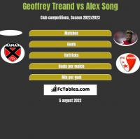 Geoffrey Treand vs Alex Song h2h player stats