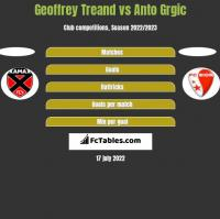 Geoffrey Treand vs Anto Grgic h2h player stats