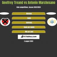 Geoffrey Treand vs Antonio Marchesano h2h player stats
