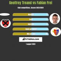 Geoffrey Treand vs Fabian Frei h2h player stats
