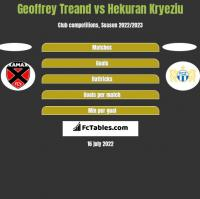 Geoffrey Treand vs Hekuran Kryeziu h2h player stats