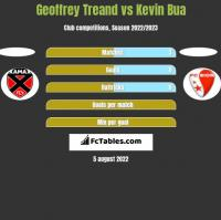 Geoffrey Treand vs Kevin Bua h2h player stats