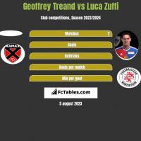 Geoffrey Treand vs Luca Zuffi h2h player stats