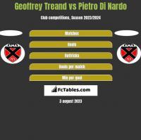 Geoffrey Treand vs Pietro Di Nardo h2h player stats