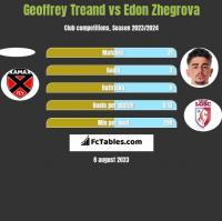 Geoffrey Treand vs Edon Zhegrova h2h player stats