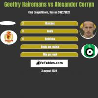 Geoffry Hairemans vs Alexander Corryn h2h player stats
